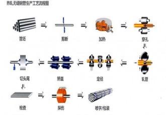 高压(低中压)锅炉及石化工业用小口径无缝钢管