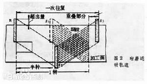 珩磨管生產基本知識 技術信息 第2張