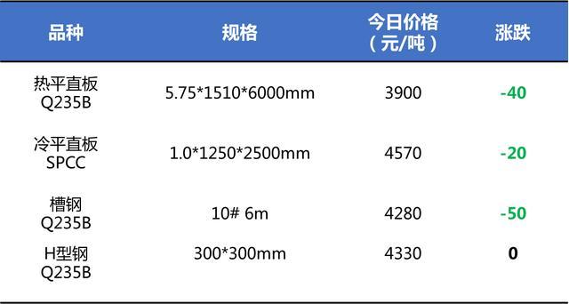 3月27日鋼材價格走勢 行業信息 第1張