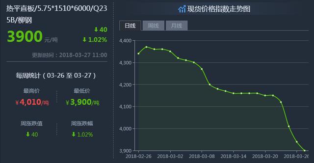 3月27日鋼材價格走勢 行業信息 第2張