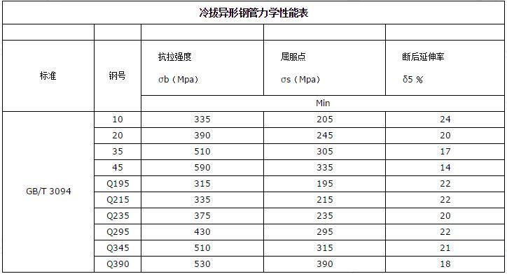 冷拔異型鋼管定制 特殊要求鋼管定制 第5張