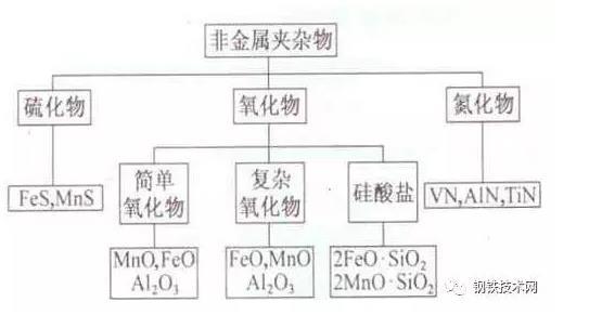 鋼及鋼管中的非金屬夾雜物 技術信息 第1張