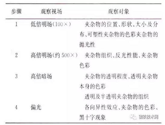 鋼及鋼管中的非金屬夾雜物 技術信息 第6張