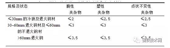 鋼及鋼管中的非金屬夾雜物 技術信息 第7張