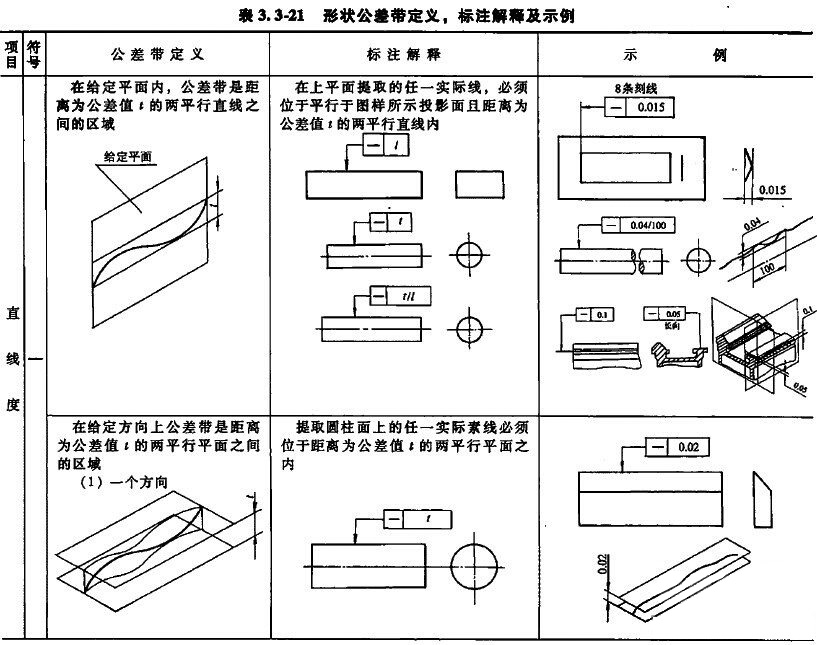 怎樣正確標注鋼管-機械部件-的直線度及其公差? 技術信息 第8張