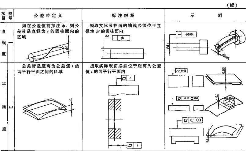 怎样正确标注钢管-机械部件-的直线度及其公差? 技术信息 第9张