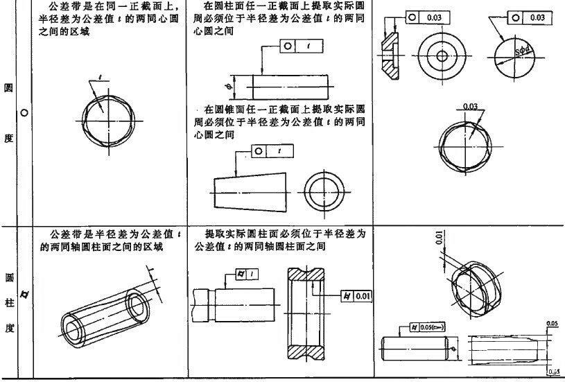 怎样正确标注钢管-机械部件-的直线度及其公差? 技术信息 第10张
