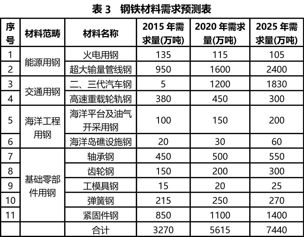 國內外高端鋼鐵產品差距有多大? 行業信息 第7張