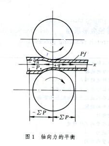 熱軋鋼管張力減徑變形原理 技術信息 第2張