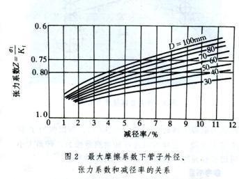 熱軋鋼管張力減徑變形原理 技術信息 第3張