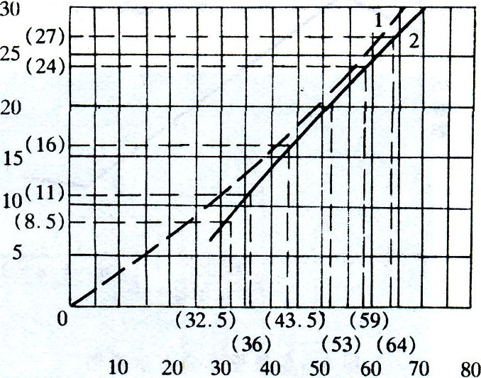 熱軋鋼管張力減徑變形原理 技術信息 第5張