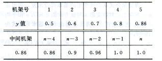 熱軋鋼管張力減徑變形原理 技術信息 第7張
