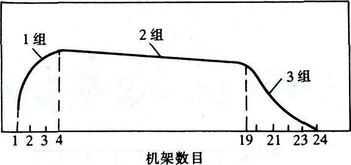 熱軋鋼管張力減徑變形原理 技術信息 第19張