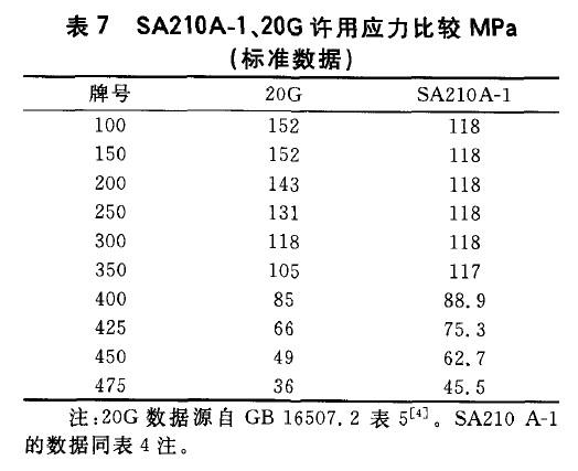 SA210A-1、20G许用应力比较MPa(标准数据)