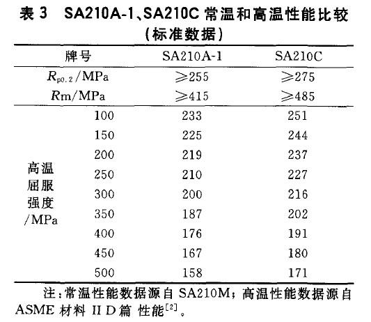 SA210A-1、SA210C常温和高温性能比较(标准数据)
