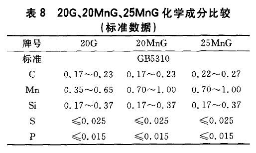 20G、20MnG、25MnG化学成分比较(标准数据)